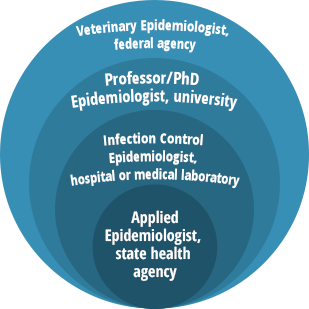 Epidemiology Careers | PublicHealth org