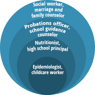 What jobs are there for working with people with special needs? what education is required most often?