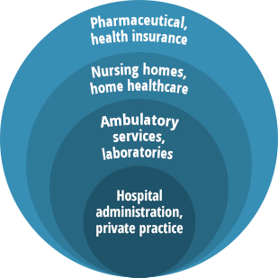 healthcare administration careers | publichealthonline, Human Body